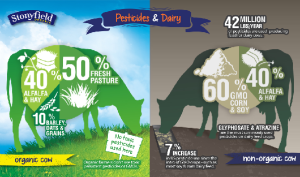 Stonyfield%20pesticides%20and%20dairy%20v1