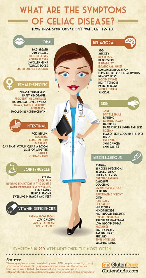 celiac-disease-symptoms-500