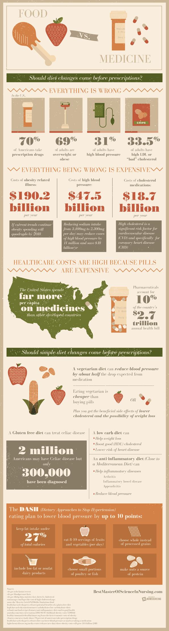 food_vs_medicine